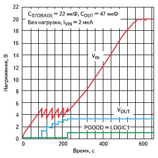 Диаграммы напряжений на выводах LTC3588-1 при запуске источника