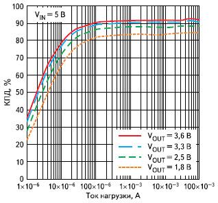 График зависимости КПД от тока нагрузки