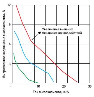 Типичные характеристики пьезоэлектрического элемента T220-A4-503X