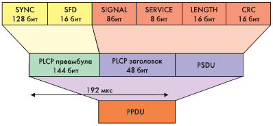 Рис. 11. Формат Long PLCP PPDU