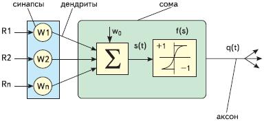 Рис. 1. Схема базового процессорного элемента