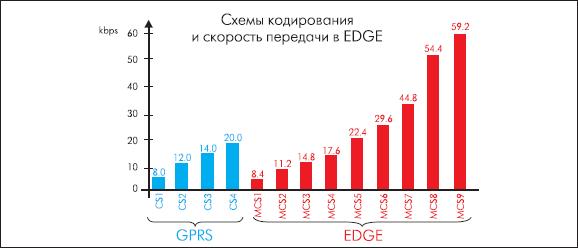 Структура схем кодирования в режимах GPRS и EDGE
