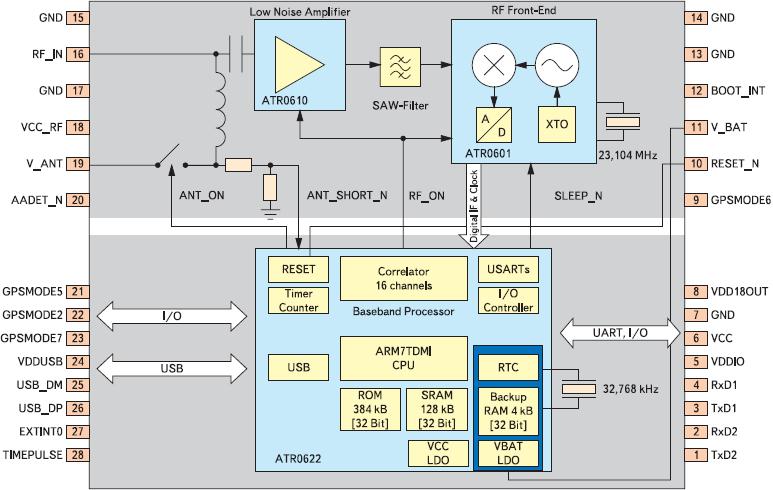Рис. 1. Блок-схема GPS-модуля LEA-4A