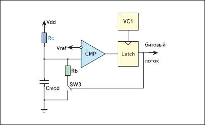 Сигма-дельта модулятор модуля CSD