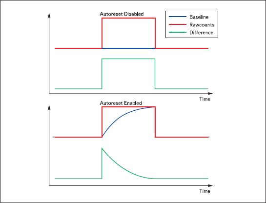 Работа алгоритма CSD с отключенным автосбросом сенсора (вверху) и с включенным (внизу)