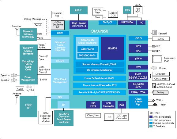Блок-схема модуля OMAP850 компании Texas Instruments