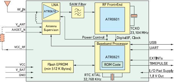 Рис. 2. Структурная схема GPS-модуля LEA-4H