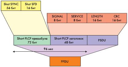 Рис. 12. Формат Short PLCP PPDU