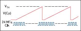 Временная диаграмма работы модуля CSR