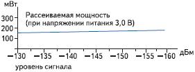 Рис. 3. Зависимость рассеиваемой мощности сверхчувствительного модуля TIM-LH от уровня сигнала