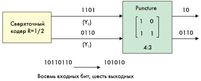 Рис. 13. Принцип работы пунктурного кодера