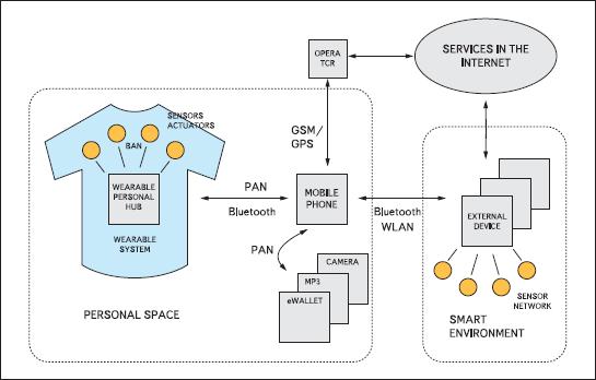 Структура коммуникационных каналов в пространстве носимой электроники