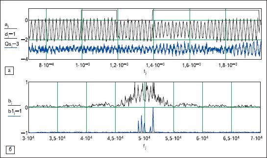 Результаты моделирования принимаемого из детерминированного канала аддитивной смеси ФТ-сигнала с узкополосной помехой