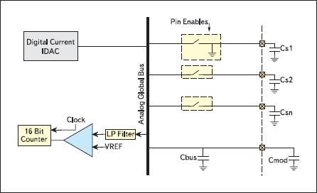 Блок-схема модуля CSA