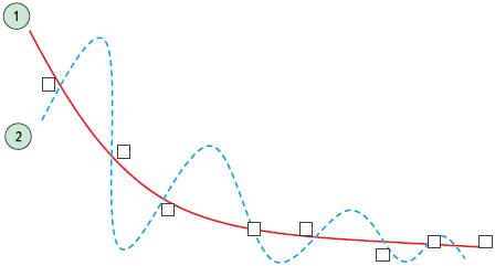 Рис. 4. Состояние переобучения: 1 — истинная зависимость; 2 — слишком точная аппроксимация полиномом