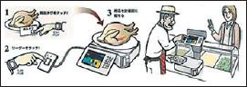 Управление и идентификация по технологии TCS Matsushita Electric
