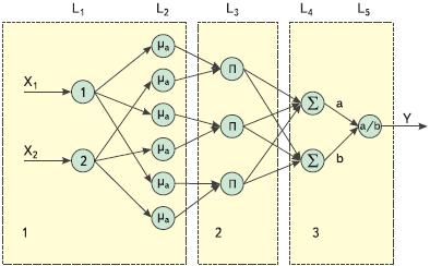 Рис. 5. Структура нечеткой сети на три управляющих правила: 1 — блок фуззификации; 2 — блок нечеткого вывода; 3 — блок дефуззификации