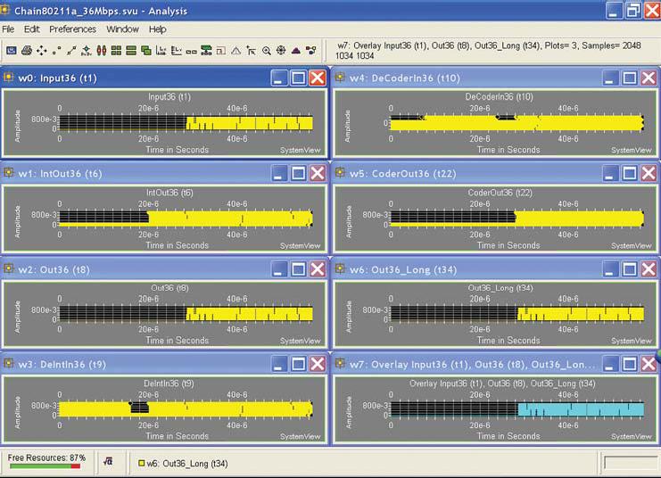 Рис. 15. Результаты моделирования сети стандарта 802.11a со скоростью 36 Мбит/с