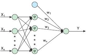 Рис. 6. Структура RBF-сети