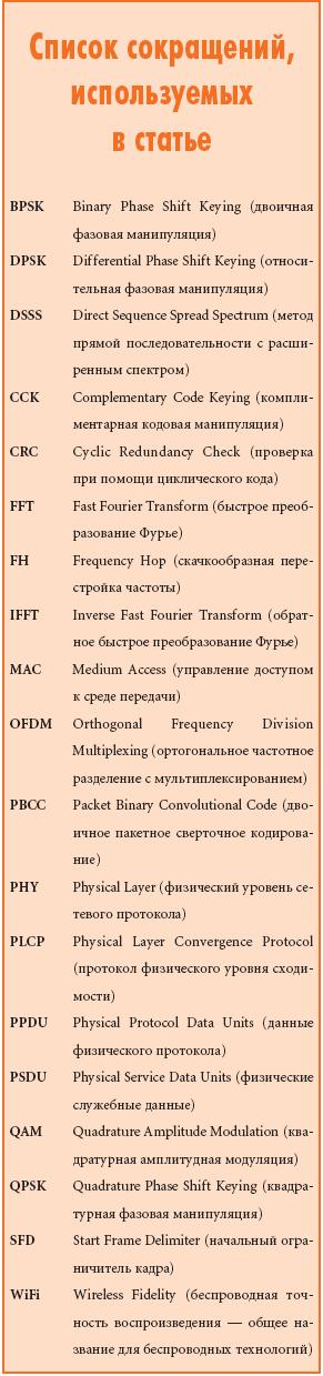 Список сокращений, используемых в статье
