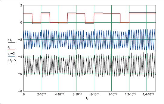 Результаты моделирования ФТ-сигнала в канале со случайной амплитудой и аддитивным белым шумом