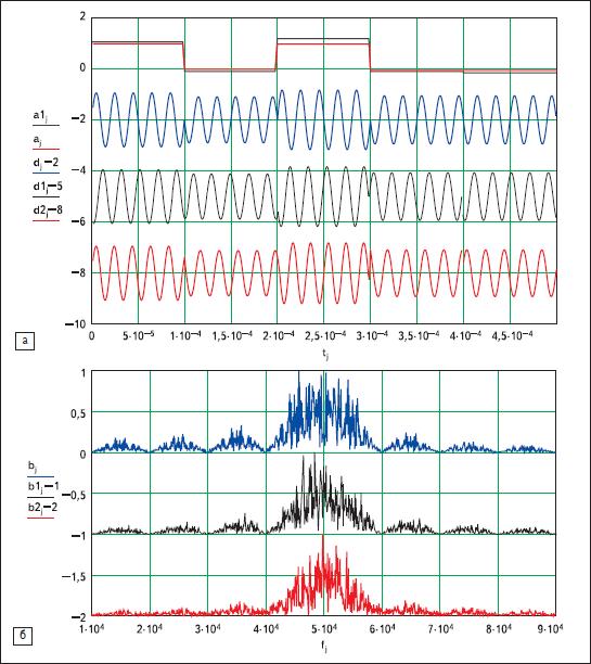 Результаты моделирования фазоманипулированных сигналов в каналах со случайными параметрами