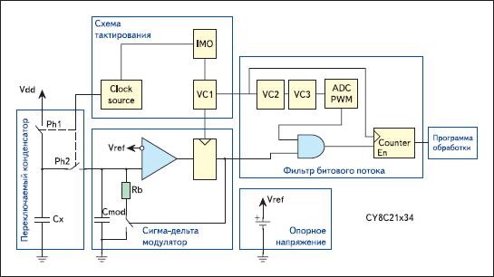 Блок-схема модуля CSD для серии CY8C21x34