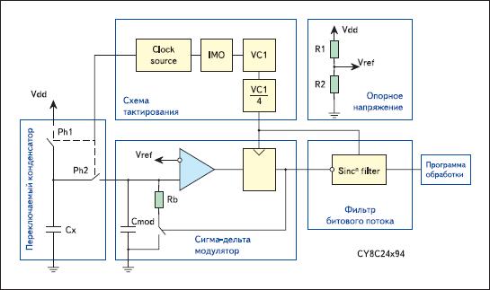 Блок-схема модуля CSD для серии CY8C24x94