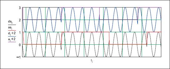 Результаты моделирования ФТ-сигнала со случайной задержкой и флуктуациями длительностей импульсов