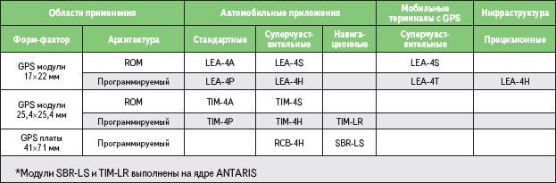 Таблица 1. Семейство GPS-модулей Antaris 4