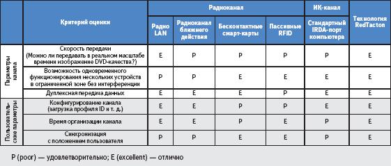 Сравнительные характеристики альтернативных каналов передачи данных для PAN