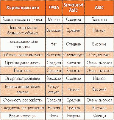Таблица. Сравнение FPGA, ASIC и SA