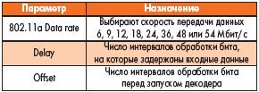 Таблица 26
