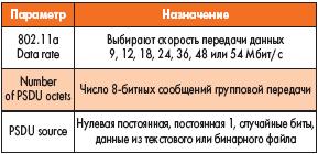 Таблица 28