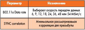 Таблица 29