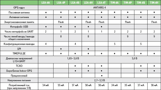 Таблица 2. Параметры GPS-модулей семейства Antaris 4