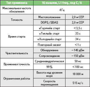 Таблица 3. Характеристики модуля LEA-4A