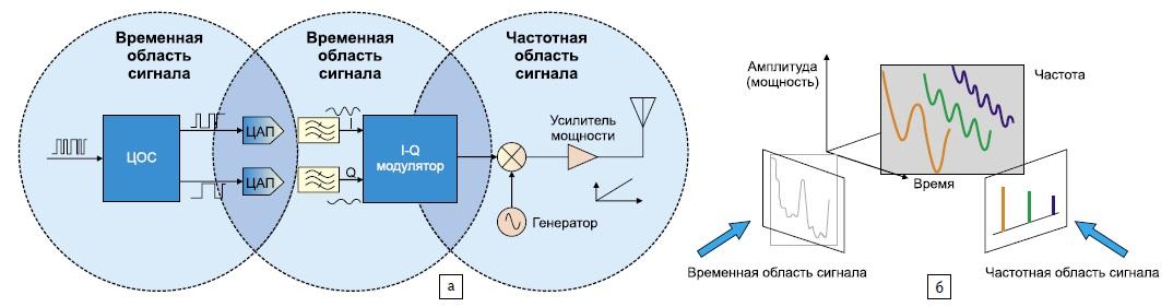 Три области определения и измерения сигналов