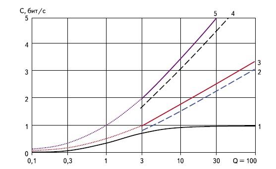 Результаты расчетов пропускной способности типовых каналов электросвязи