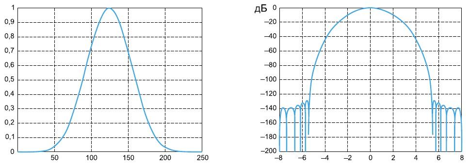 Пример окна Кайзера в линейном и логарифмическом масштабах по вертикали