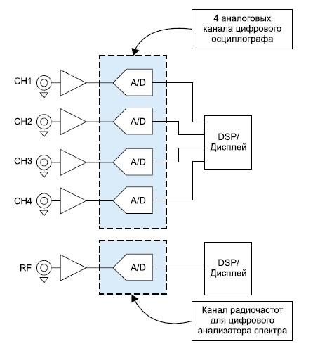 Упрощенная аналоговая часть осциллографа MDO4000