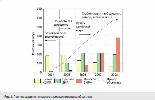 Прогноз развития телефонов с камерами и привода объективов