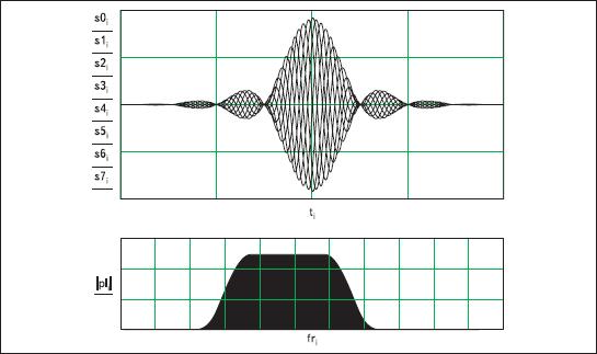 Временное и спектральное представления КАФМ-сигнала