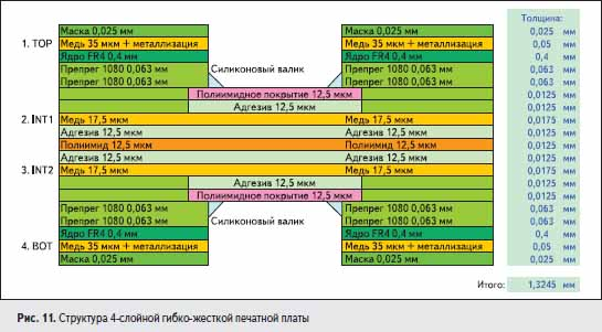 Структура 4-слойной гибко-жесткой печатной платы