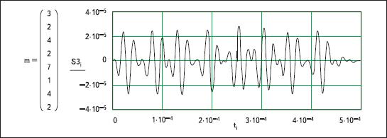 Результаты моделирования разнесенных во времени реализаций КАФМ-сигнала