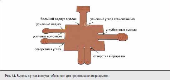 Вырезы в углах контура гибких плат для предотвращения разрывов