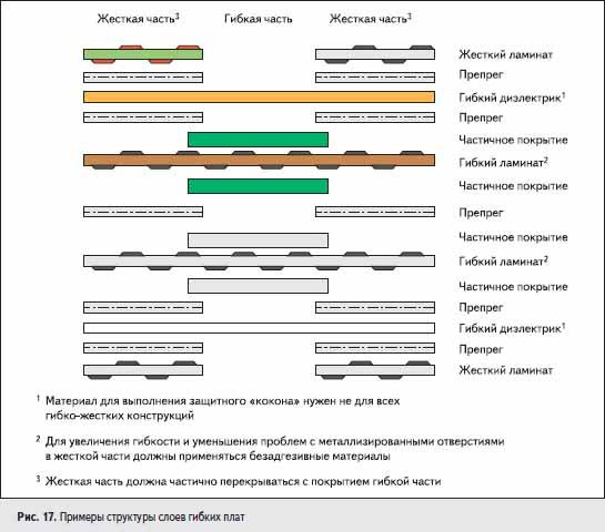 Примеры структуры слоев гибких плат