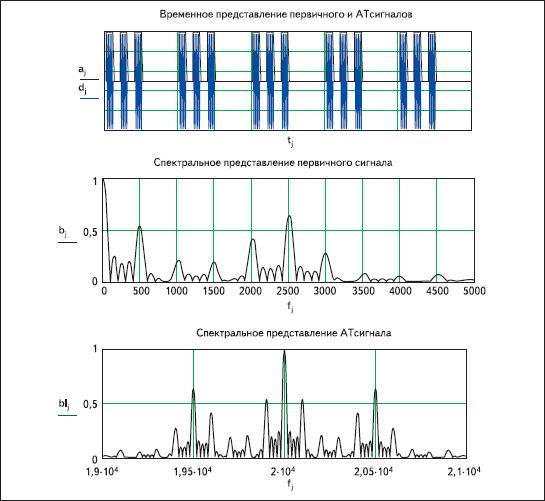 Результаты моделирования АТ-сигнала
