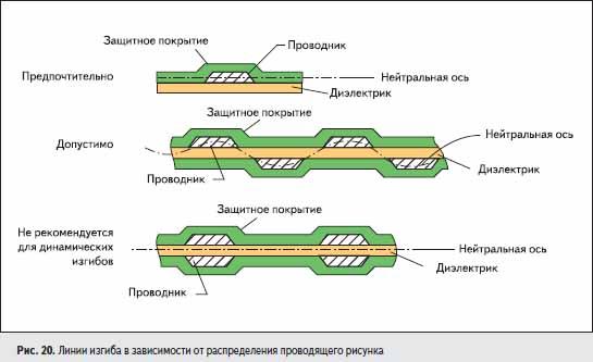 Линии изгиба в зависимости от распределения проводящего рисунка