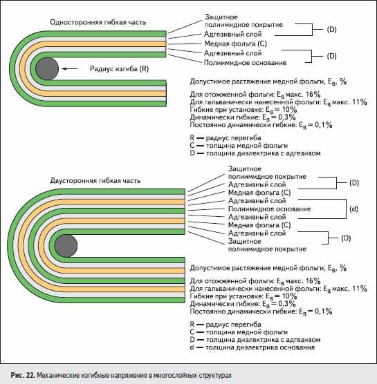 Механические изгибные напряжения в многослойных структурах